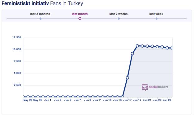 Mellan 16-18 juni 2014 gick Fi från c:a 0 - 10 000 nya Facebook-följare i Turkiet. Varför skulle 10 000 turkar samtidigt, och helt plötsligt, börja följa ett litet svenskt parti?! Det är mycket suspekt, och det luktar köpta följare lång lång väg. Har Gudrun Schyman råd med sina lådviner nu när hon har spenderat så här friskt på att köpa sociala bevis åt sitt parti? (Källa: Social Bakers)